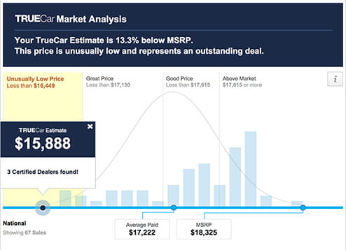 TrueCar Market Analysis Example