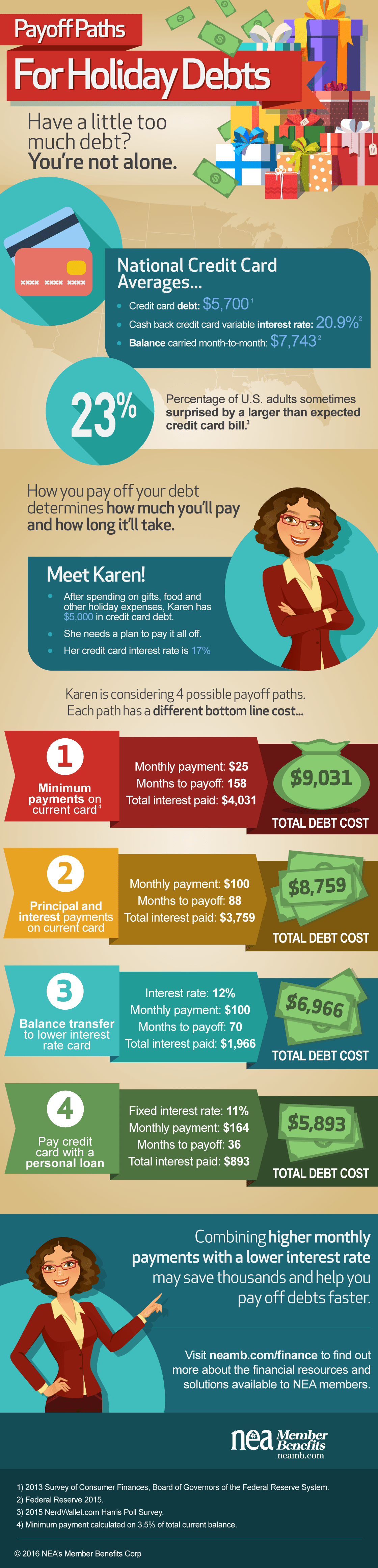 Holiday Debt Payoff Infographic