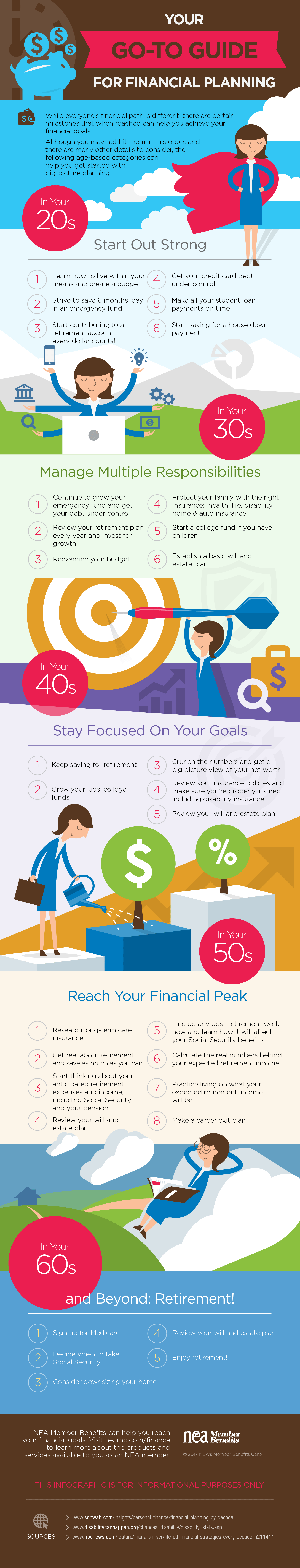 Infographic for Financial Planning