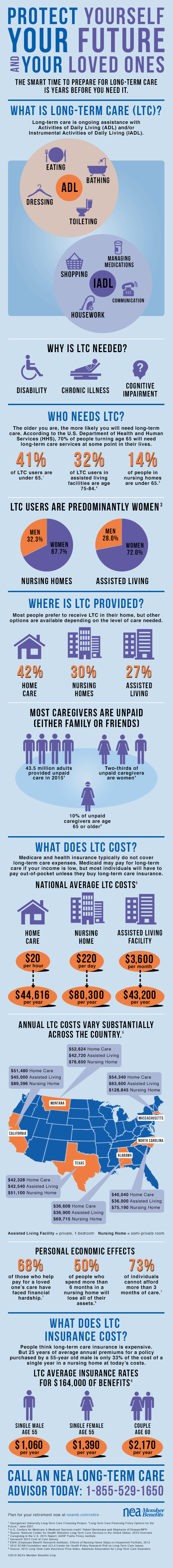 Cost of Long Term Care Infographic
