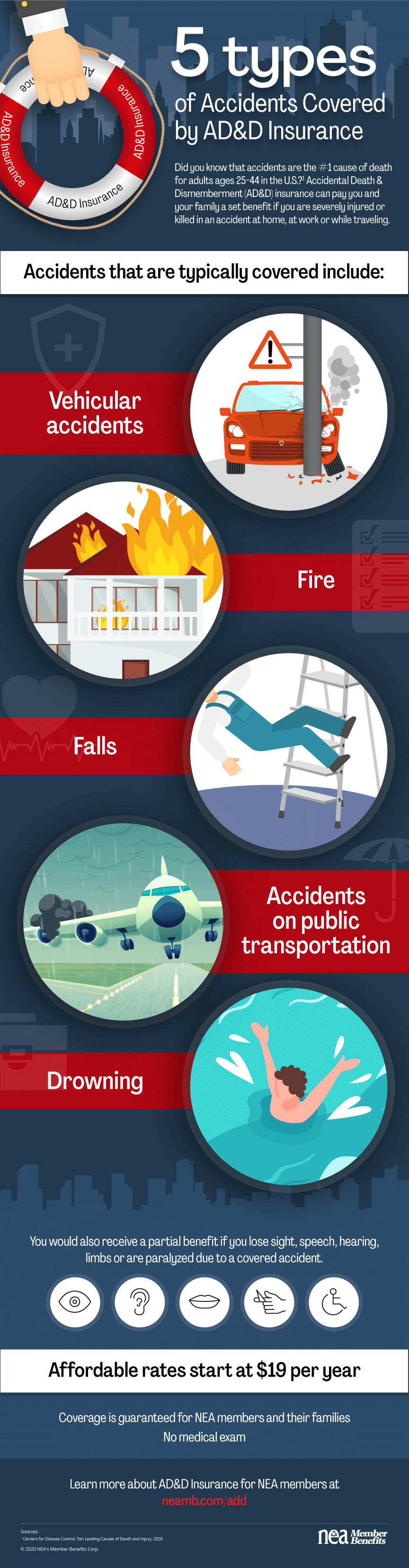 5 Types of Accidents Accidental Death and Dismemberment Insurance Covers Infographic