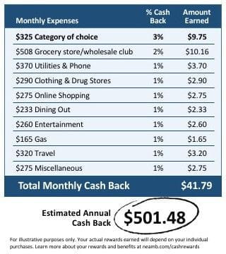 An illustration of how you could earn an estimated $523.20 cash back in one year by putting monthly expenses on your credit card