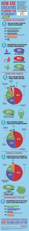 2018 NEA Retirement Readiness Survey