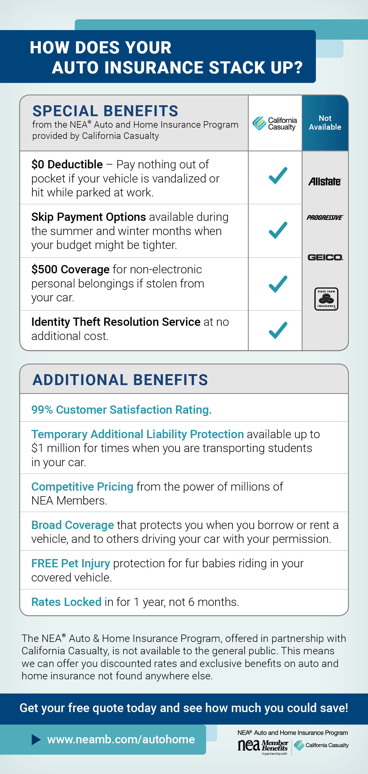 NEA Auto & Home Insurance Program - How Does Your Auto Insurance Stack Up