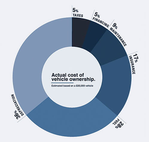 Graph: Actual cost of vehicle ownership